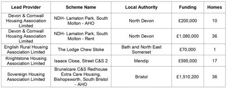 CASSH2 Allocations South West