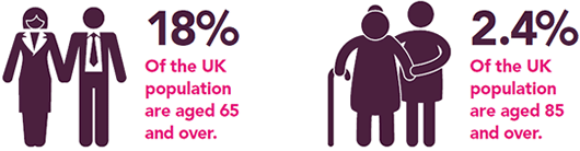 18% of the UK population are aged 65 and over. 2.4% of the UK populatio are aged 85 and over